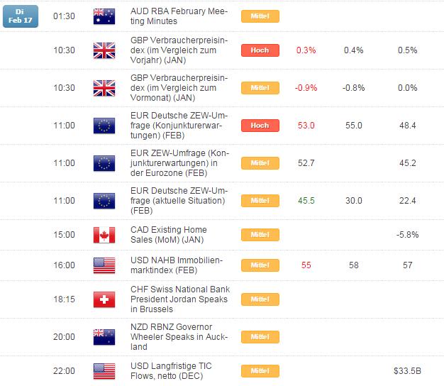 Kurzer Marktüberblick 18.02.2015