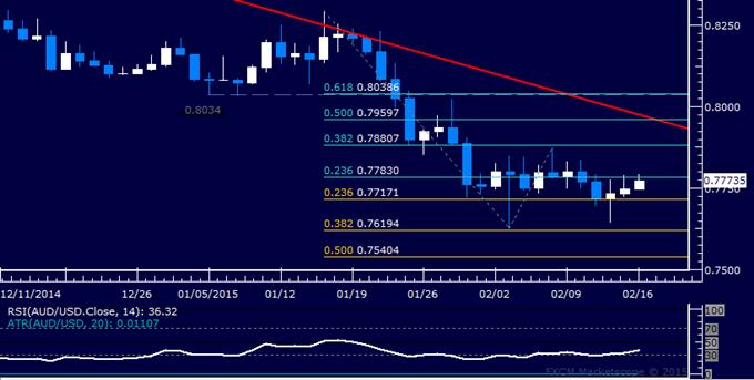 AUD/USD Technical Analysis: Oscillating in Choppy Range