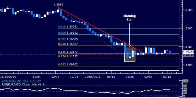 EUR/USD Technical Analysis: Flat-Lining Below 1.16 Level