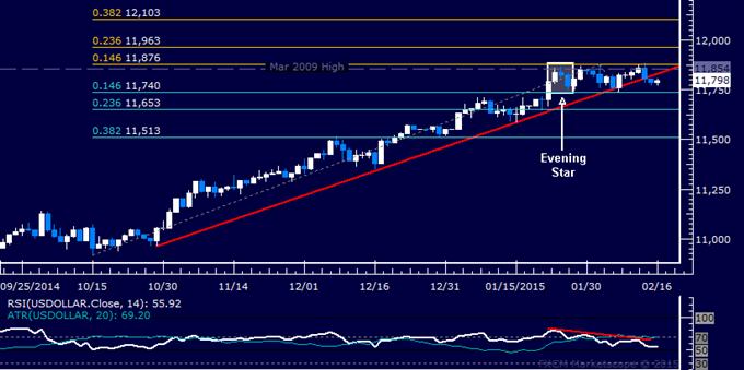 US Dollar Technische Analyse: Untergrenze der 3-Wochen-Range kritisch