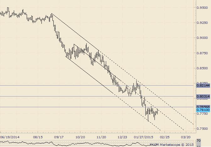 AUD/USD Reaches Slope Resistance