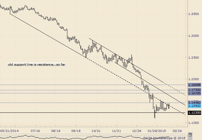 EUR/USD: Alte Unterstützung bietet weiterhin Widerstand