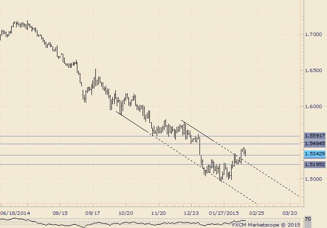 GBP/USD 1.5195is Key Pivot