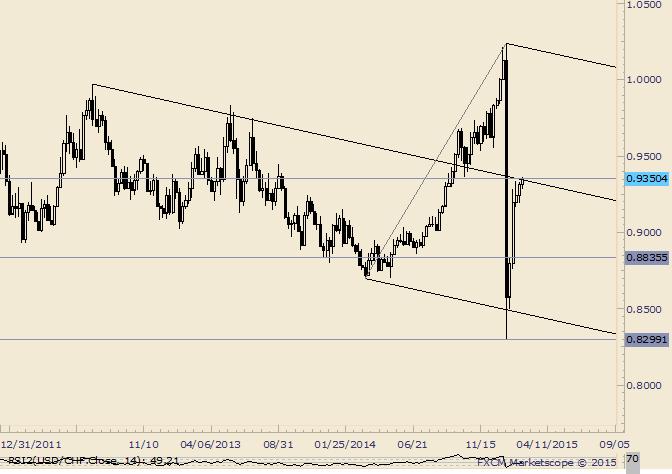 USD/CHF Testing Median Line from Below