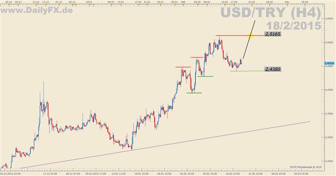 Trading Setup: Long USD/TRY