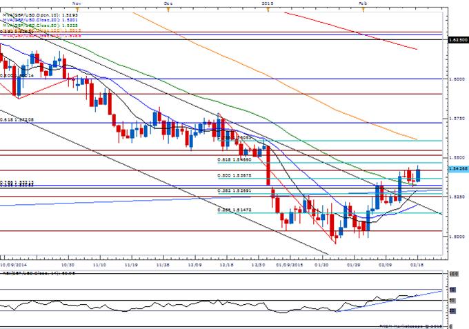 GBP/USD Bullish RSI Momentum in Focus- Gold Downside Targets Favored