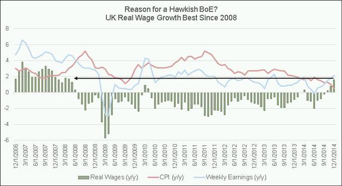 GBP-crosses Given Green Light on Impressive UK Labor, Wage Data