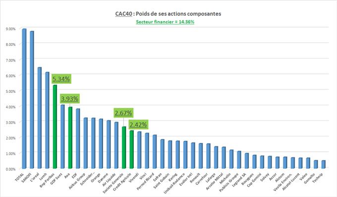 """CAC40 : Le secteur financier porte """"enfin"""" l'indice parisien"""