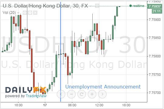 HKD Falls Following Unemployment Announcement