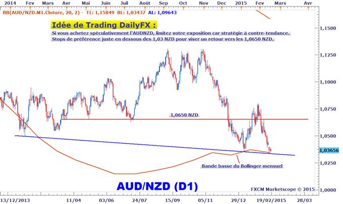 Idée de Trading DailyFX : L'AUDNZD teste un niveau très intéressant