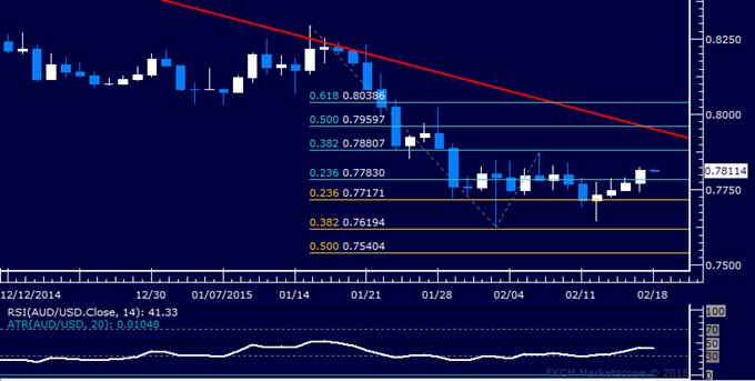 AUD/USD Technical Analysis: Aussie Drifts Toward Range Top