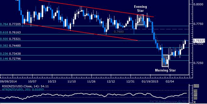 NZD/USD Technical Analysis: Kiwi Aiming Above 0.76 Mark