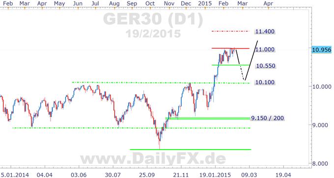 """DAX: Schäuble sagt """"Nein"""" - es wird ernst für die Euro-Zone"""