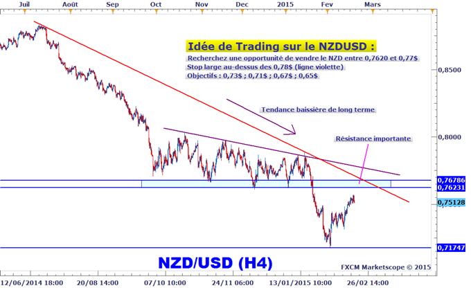 Idée de Trading DailyFX : Zone de vente guettée sur le NZDUSD