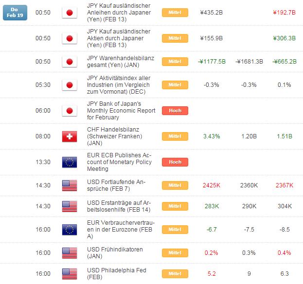 Kurzer Marktüberblick 20.02.2015