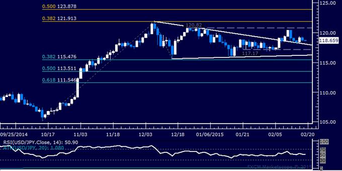 USD/JPY Technical Analysis: Stalling Below 120.00 Figure