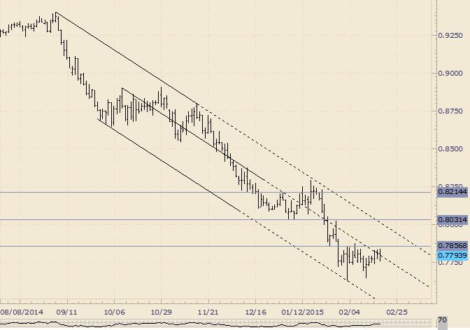 AUD/USD Trades Around Slope Resistance