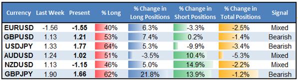 Few Changes in Positioning Keeps USD on Rangebound Track