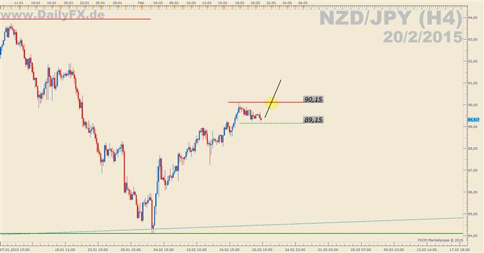 Trading Setup: Long NZD/JPY