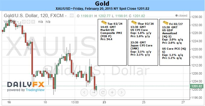 Gold reagiert auf Range der Schlüsselunterstützung da FOMC Rhetorik abschwächt