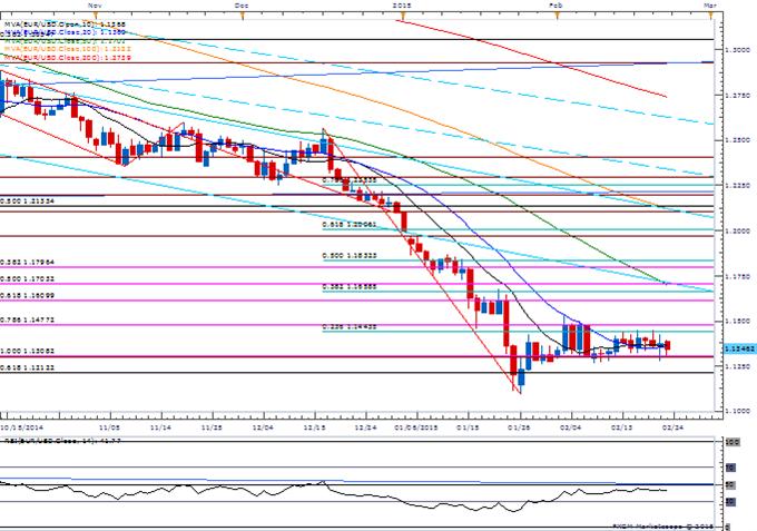 Euro Holds Range, Cable Eyes Fresh Feb. Highs Ahead of Fed Testimony