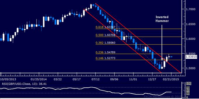GBP/USD Candlestick Analysis: Rebound Pauses Below 1.55
