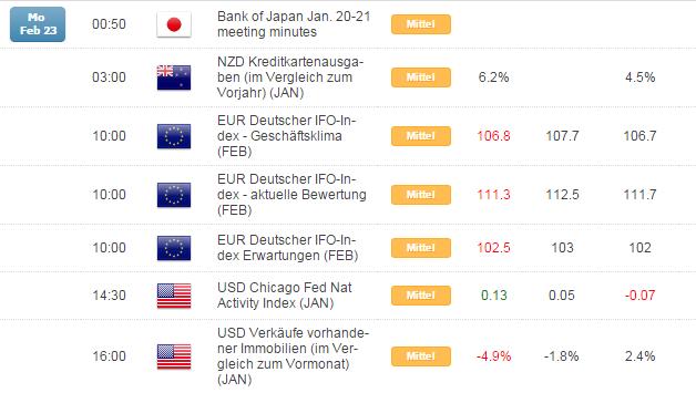 Kurzer Marktüberblick 24.02.2015