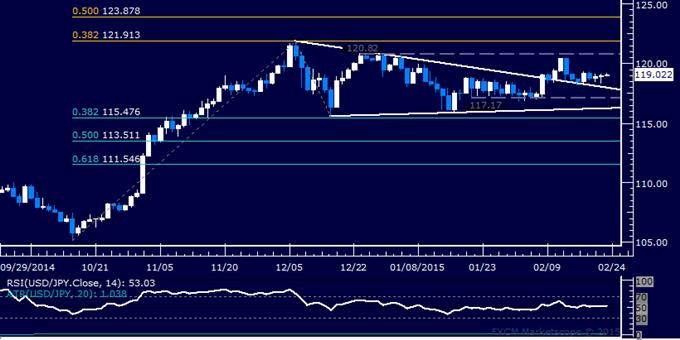 USD/JPY Technical Analysis: Flat-Lining Below 120.00 Mark