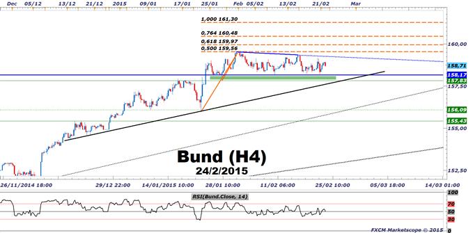 BUND : Les facteurs de soutien fondamentaux et techniques du contrat de taux long allemand
