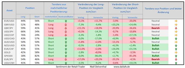 Speculative Sentiment Index - 24.02.2015