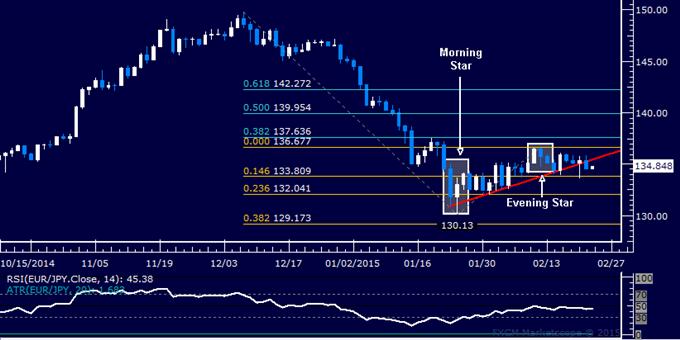 EUR/JPY Technical Analysis: Short Trade Setup Established