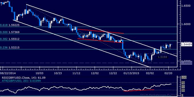 GBP/USD Technical Analysis: Push Above 1.55 Mark Expected