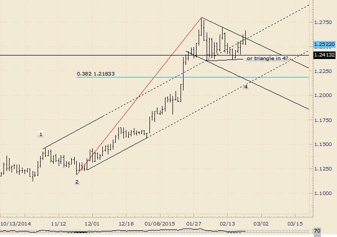 USD/CAD Triangle Idea Gaining Traction