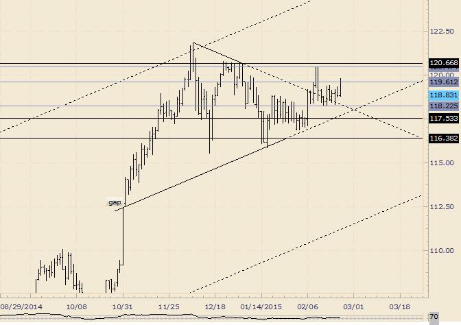 USD/JPY Reverses from Below Year Open Again