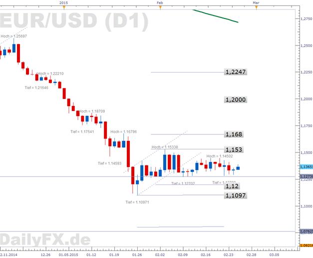 EUR/USD findet Rückenwind