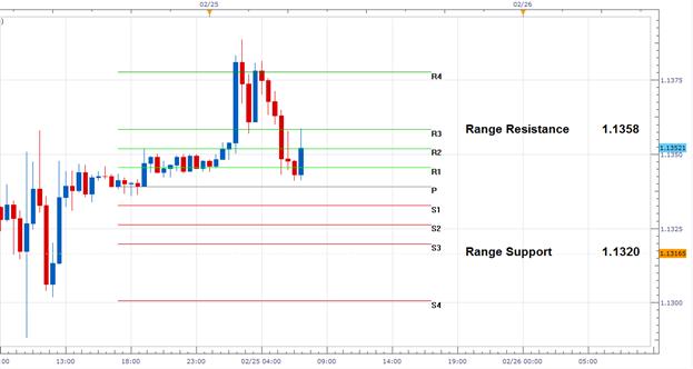 EUR/USD: False Breakout