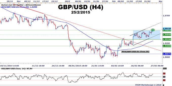 GBP/USD : Alerte technique - cassure haussière de résistance