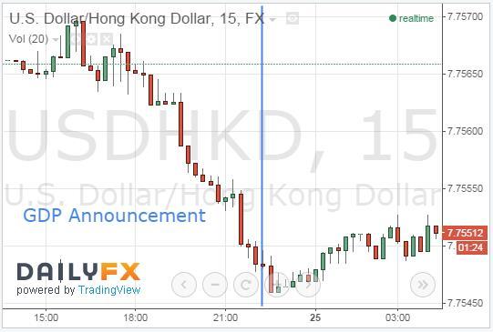 HKD Appreciates Against USD Following Optimistic GDP Announcement