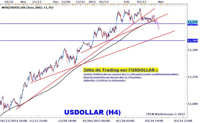 Idée de Trading DailyFX : Stratégie conditionnelle de vente sur le dollar américain