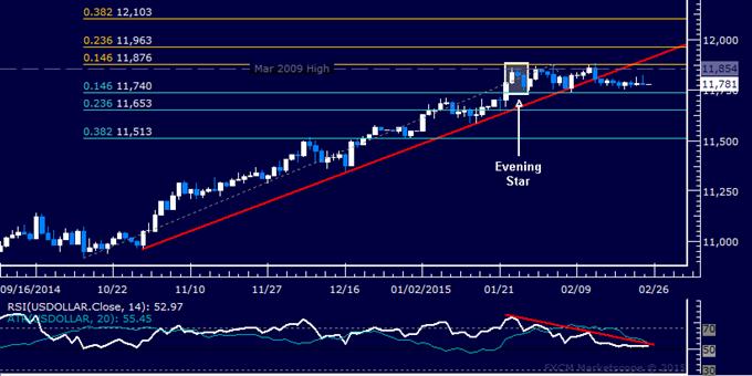 US Dollar technische Analyse: Fortsetzung fehlt immer noch