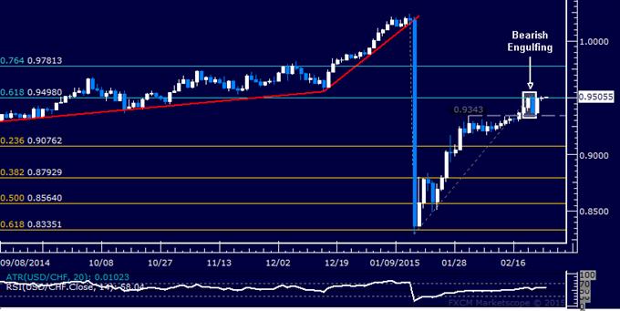 USD/CHF Technical Analysis: Bearish Reversal Risk Remains