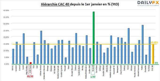 CAC40 (standard) sous résistance à 4900 pts - 40 valeurs sur 40 dans le vert en YtD