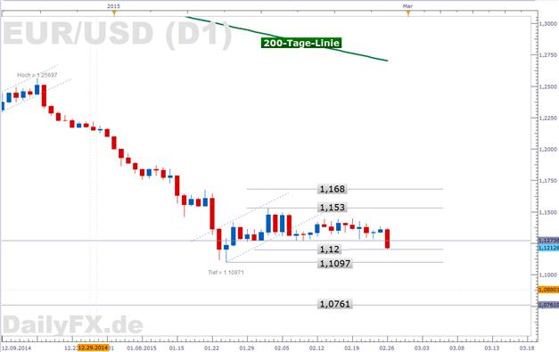 EUR/USD: Zinsfantasien der Marktteilnehmer stärken Greenback
