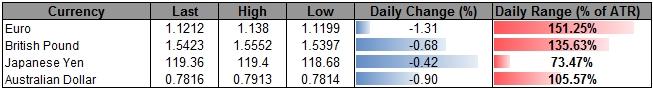 GBP/USD Rebound Stalls at Former Support- Bearish RSI Break in Focus