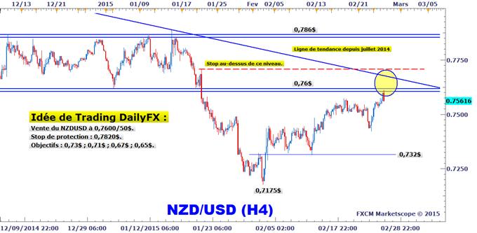 Idée de Trading DailyFX : Stratégie de vente du NZDUSD