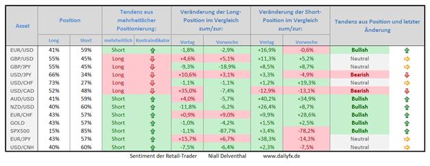 Speculative Sentiment Index - 26.02.2015