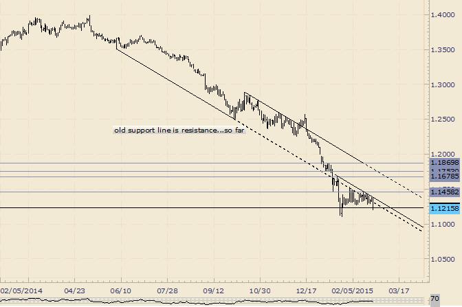 EUR/USD durchbricht enge Range, aber 1,1165/85 ist Unterstützung