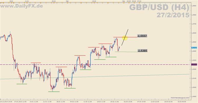 Trading Setup: Long GBP/USD