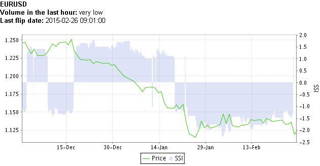 EUR/USD Breaks Month-Long Range as Crowd Flips to Net-Long