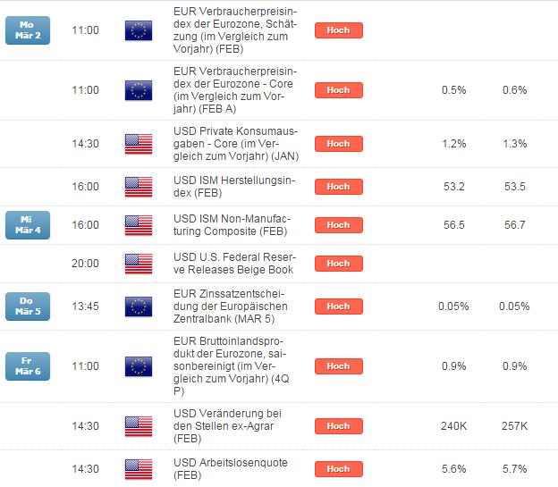 EUR/USD: alle Augen auf unspektakulär anmutenden Stundenlöhnen für Februar